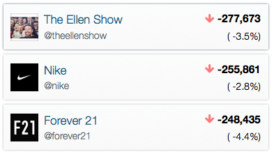The Ellen Show, Nike and Forever 21 - the biggest one day falls on Instagram